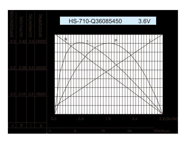 无芯-DC-Motor_HS-710-Q36085450-3.6V