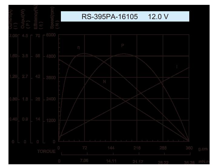DC-Motor_RS-395PA_16105-12.0V