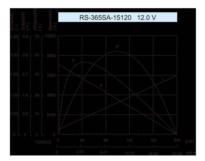 DC-Motor_RS-365SA-15120-12.0V_Outline绘图